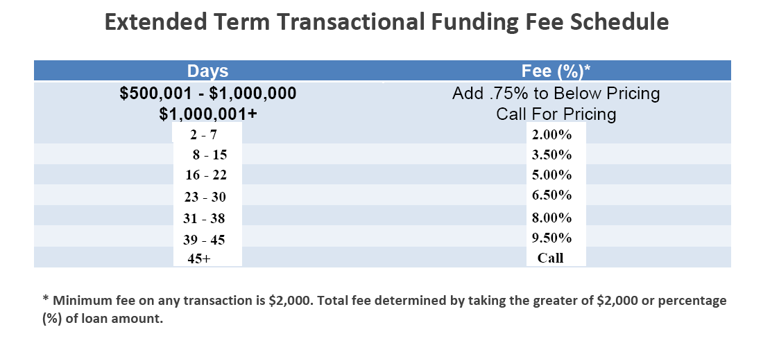 extended_term_transactional_funding_fees_sheet_for_real_estate_investors