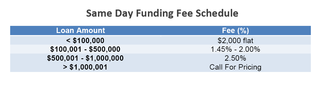 transactional_funding_fees_same_day_funding