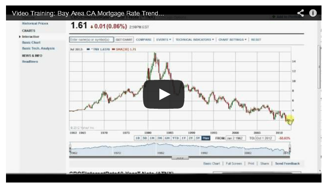 interest_rate_trends_video_training_with_jason_wheeler