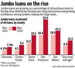 Walnut Creek Jumbo Loans: What is the Lowest Rate Today and What Exactly is a Jumbo Loan?