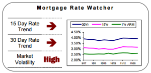 DECEMBER 2015 MORTGAGE RATE WATCHING