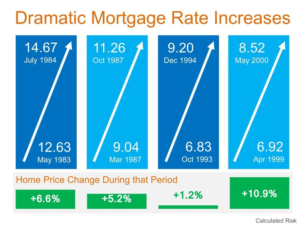 dramatic-increases-on-mortgage-rates-jason-wheeler